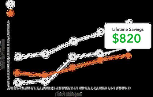 Pawlicy Advisor's lifetime savings analysis tool
